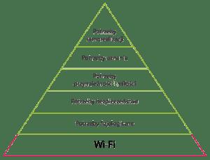 nowa piramida potrzeb