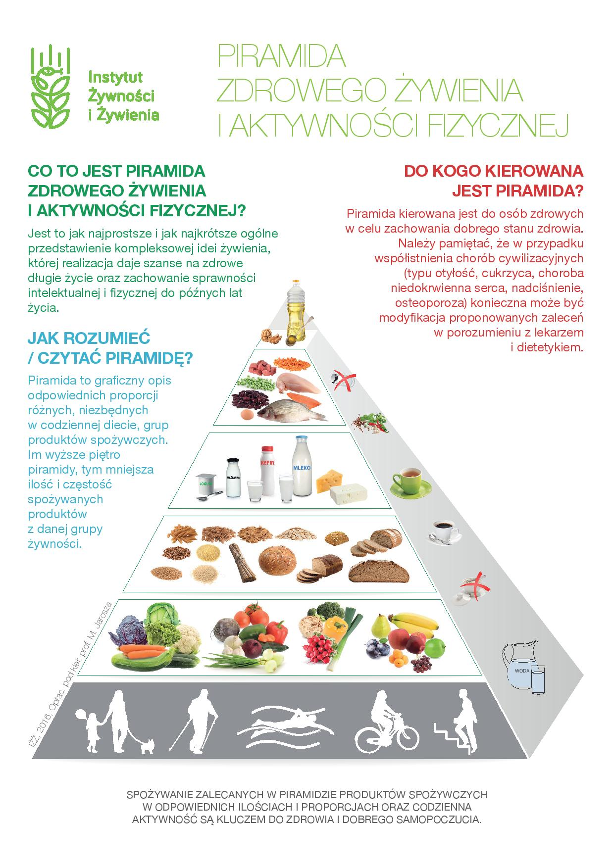 Fleksitarianizm piramida żywieniowa